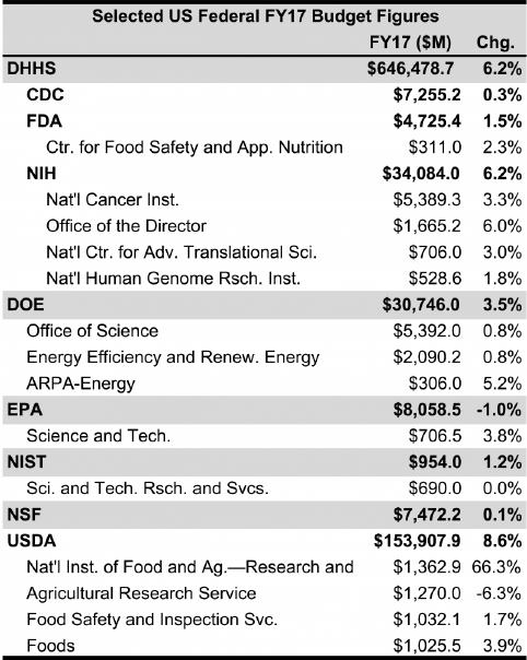 News: US FY2017 Budget - BioInformatics Inc
