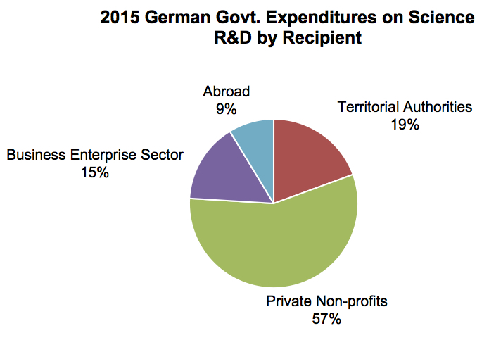 Germany Government Science R&D Spending, 2017
