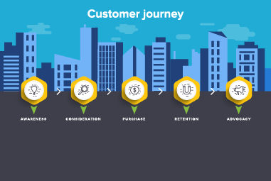 life science customer purchasing journey