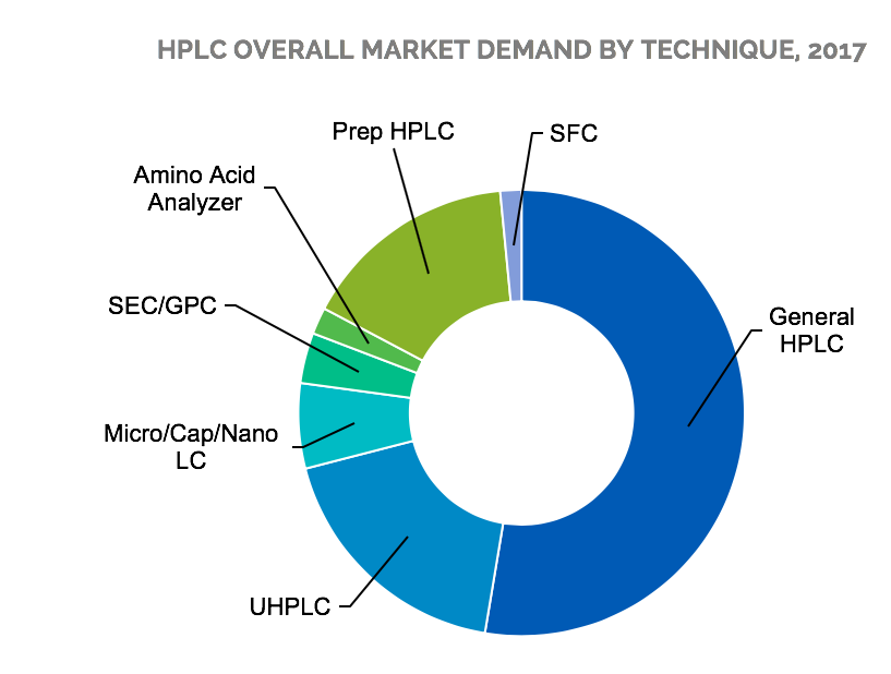 18-005 HPLC overall market demand by technique