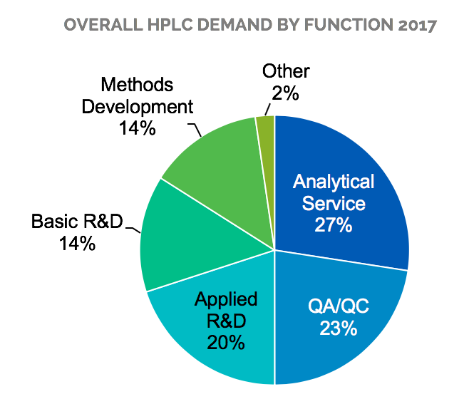 18-005 Overall HPLC Demand by Function