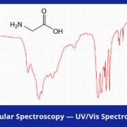 Molecular Spectroscopy — UV/Vis Spectroscopy Market Brief, 2018-2023