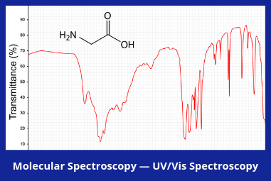 Molecular Spectroscopy — UV/Vis Spectroscopy Market Brief, 2018-2023